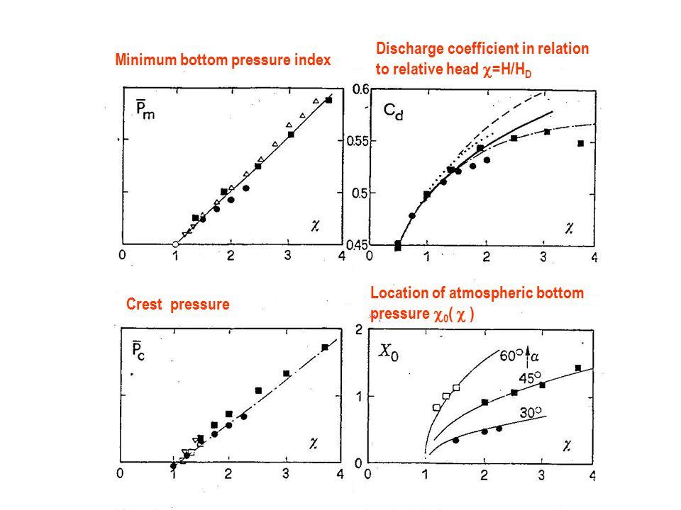 Minimum bottom pressure index Discharge coefficient in relation to relative head  =H/H D Crest pressure Location of atmospheric bottom pressure  0 (