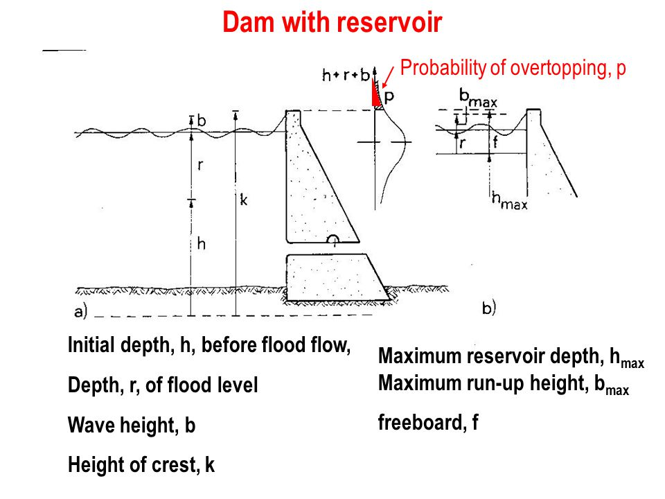 Dam with reservoir Initial depth, h, before flood flow, Depth, r, of flood level Wave height, b Height of crest, k Probability of overtopping, p Maxim