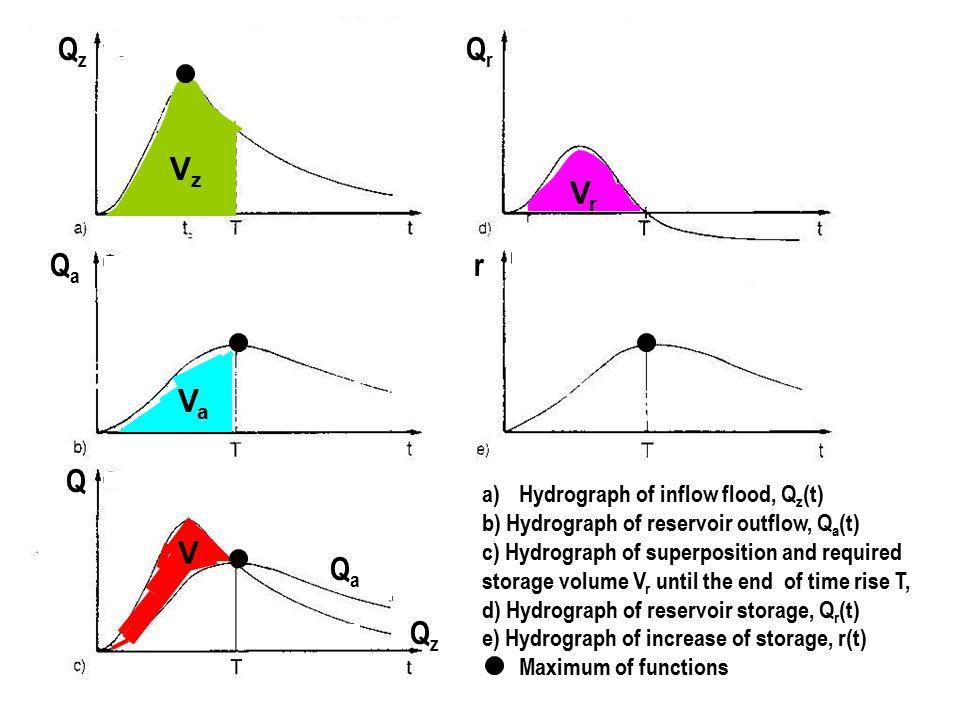 QzQz QrQr QaQa Q QzQz QaQa r VzVz VrVr VaVa V a) Hydrograph of inflow flood, Q z (t) b) Hydrograph of reservoir outflow, Q a (t) c) Hydrograph of supe