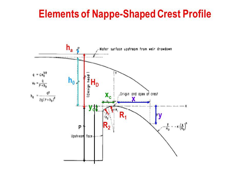 Elements of Nappe-Shaped Crest Profile P xcxc ycyc x y HDHD h0h0 R2R2 R1R1 haha