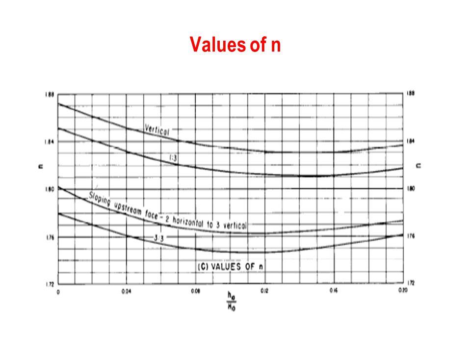 Values of n