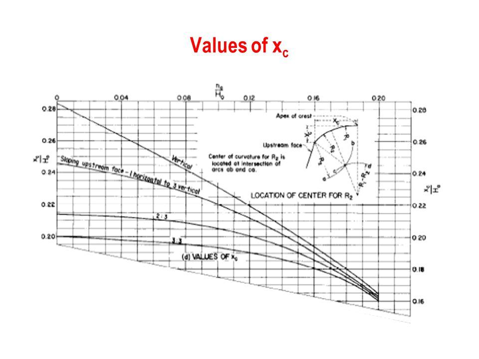 Values of x c