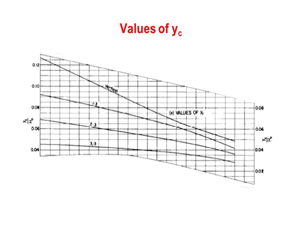 Values of y c