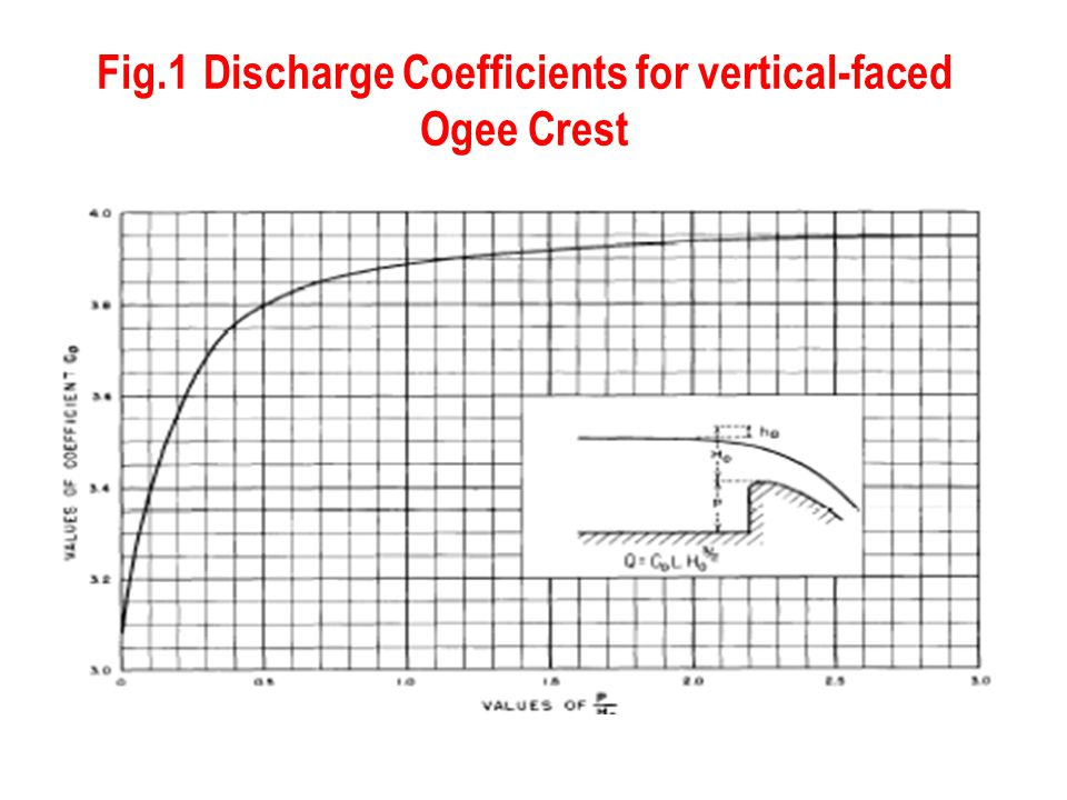 Fig.1Discharge Coefficients for vertical-faced Ogee Crest