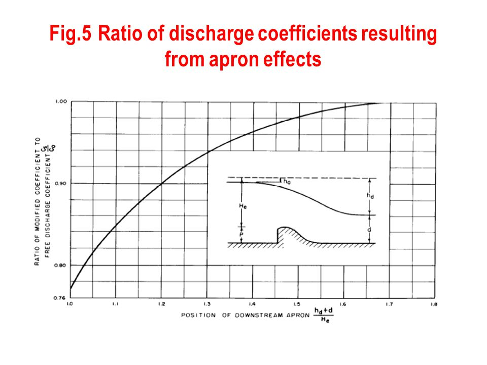 Fig.5Ratio of discharge coefficients resulting from apron effects