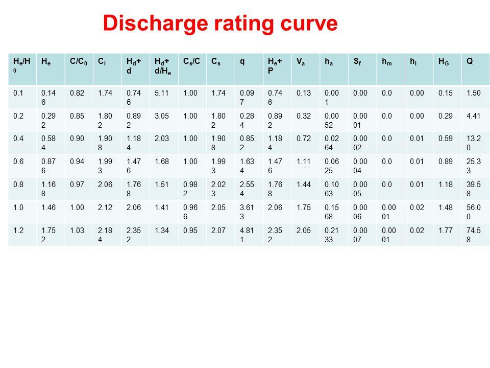 Discharge rating curve H e /H 0 HeHe C/C 0 CiCi Hd+dHd+d H d + d/H e C s /CCsCs qHe+PHe+P VaVa haha SfSf hmhm hlhl HGHG Q 0.10.14 6 0.821.740.74 6 5.1