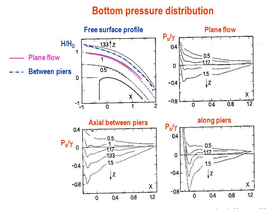 Bottom pressure distribution Free surface profile Plane flow Between piers Pb/Pb/ Pb/Pb/ Pb/Pb/ Plane flow Axial between piers along piers H/H D