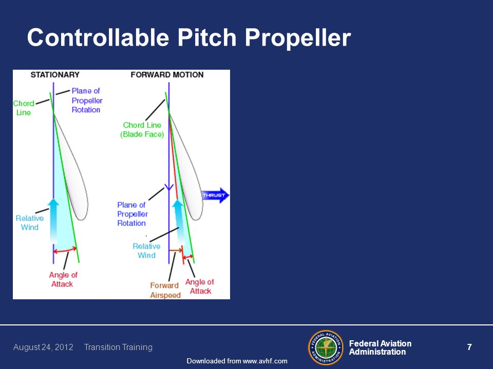 Federal Aviation Administration 7 August 24, 2012 Transition Training Downloaded from www.avhf.com Controllable Pitch Propeller