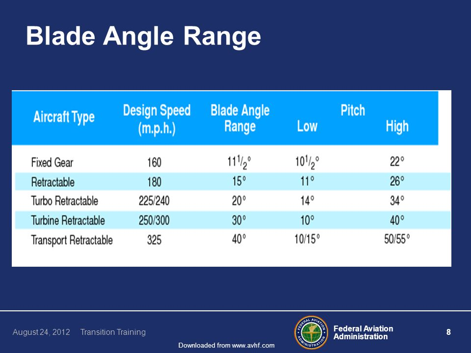Federal Aviation Administration 8 August 24, 2012 Transition Training Downloaded from www.avhf.com Blade Angle Range