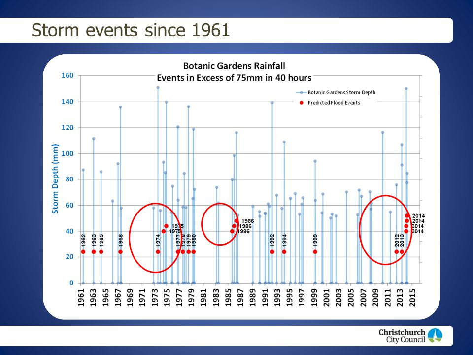 Storm events since 1961