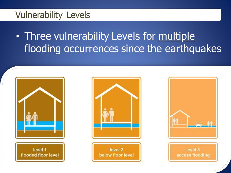Findings Areas investigated by Taskforce Identified number of households Vulnerability Level since the earthquakes 1 (multiple floods in the home) 2 (multiple floods under the home) 3 (access cut from the home repeatedly) Sumner Village 0 10 Moncks Bay0 0 0 * Properties identified in the May 2014 Taskforce Report by Customer Service Requests; flood modelling confirmed by visual inspections.