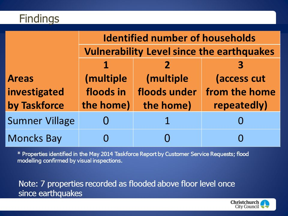 Findings Areas investigated by Taskforce Identified number of households Vulnerability Level since the earthquakes 1 (multiple floods in the home) 2 (
