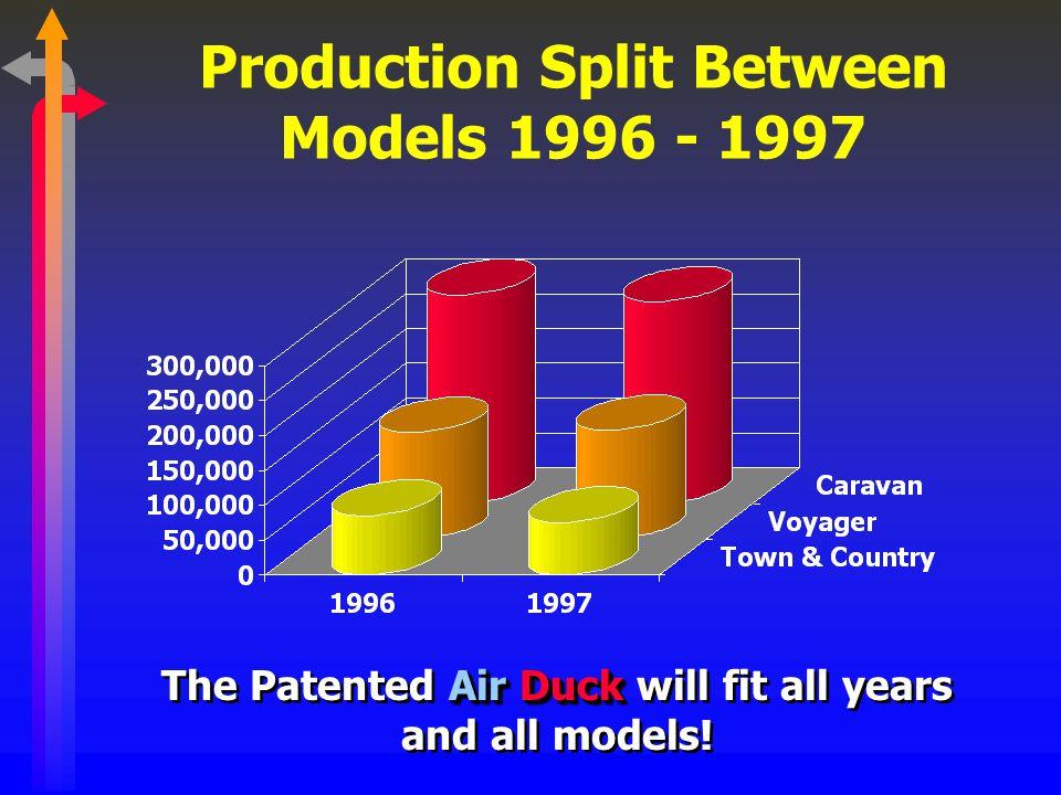 Cumulative Number Chrysler Minivans Produced 1983 - 98