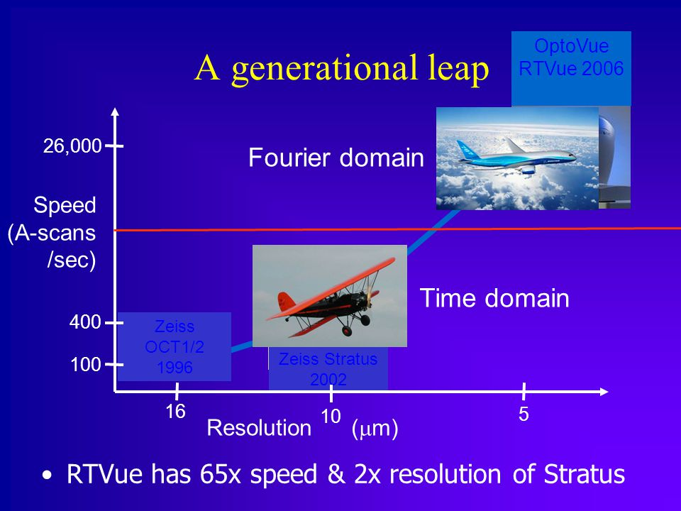 A generational leap RTVue has 65x speed & 2x resolution of Stratus Zeiss OCT1/2 1996 Zeiss Stratus 2002 OptoVue RTVue 2006 26,000 400 100 16 10 5 Speed (A-scans /sec) Resolution (  m) Fourier domain Time domain
