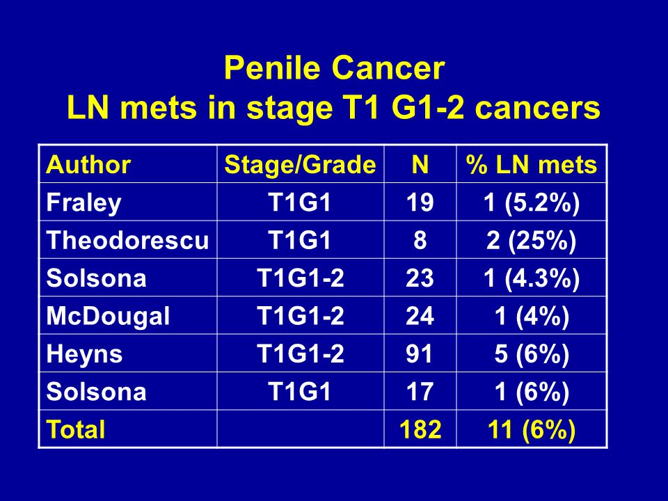 Penile Cancer LN mets in stage T1 G1-2 cancers AuthorStage/GradeN% LN mets FraleyT1G1191 (5.2%) TheodorescuT1G182 (25%) SolsonaT1G1-2231 (4.3%) McDoug
