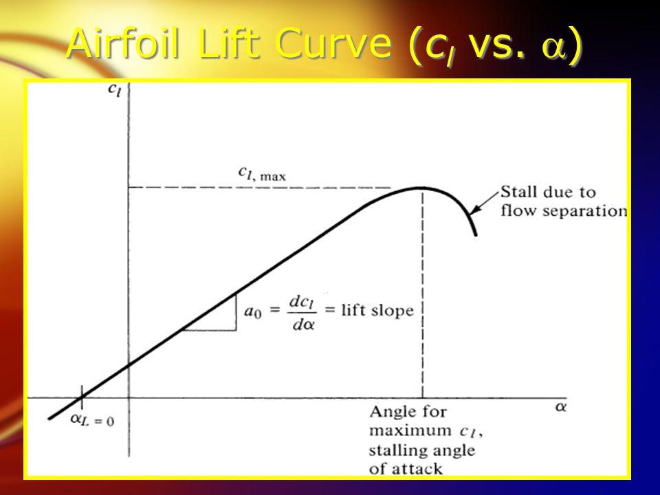 Airfoil Lift Curve (c l vs. )