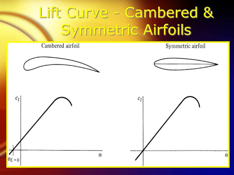 Lift Curve - Cambered & Symmetric Airfoils