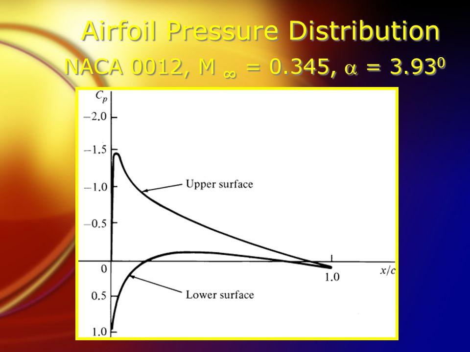 Airfoil Pressure Distribution NACA 0012, M ∞ = 0.345,  = 3.93 0