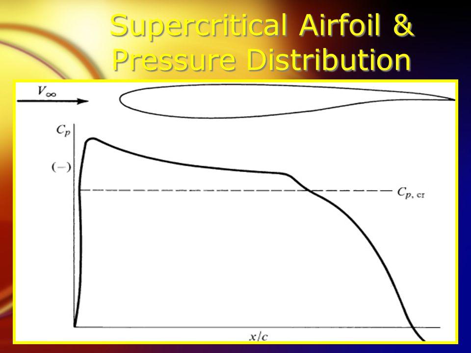 Supercritical Airfoil & Pressure Distribution