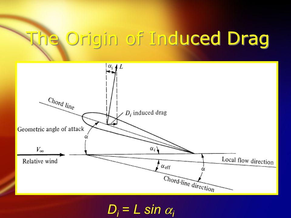 The Origin of Induced Drag D i = L sin  i