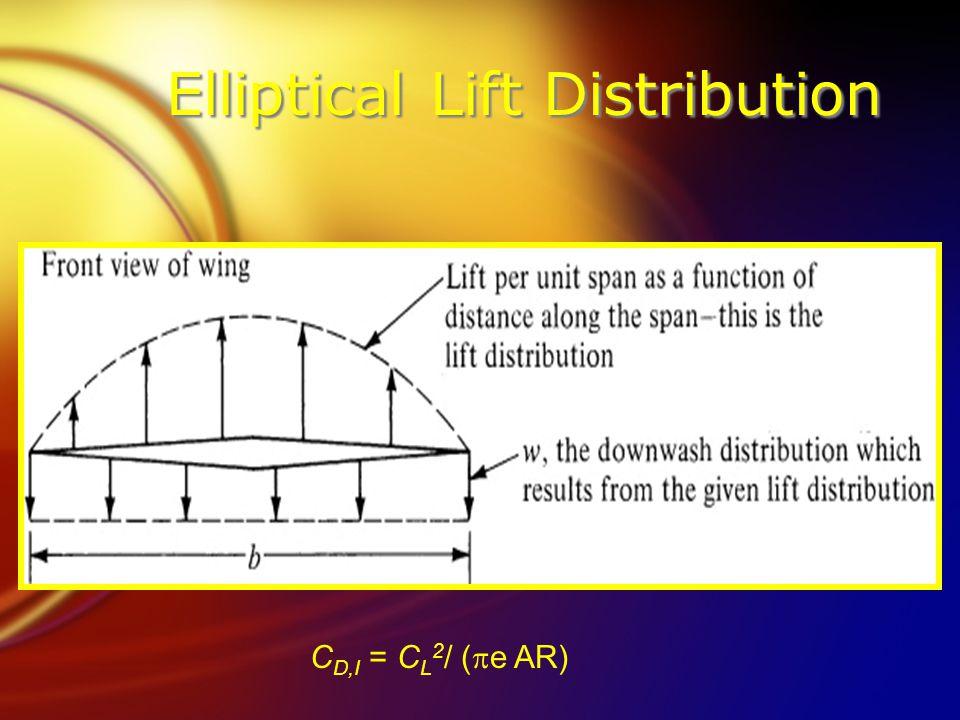 Elliptical Lift Distribution C D,I = C L 2 / (  e AR)
