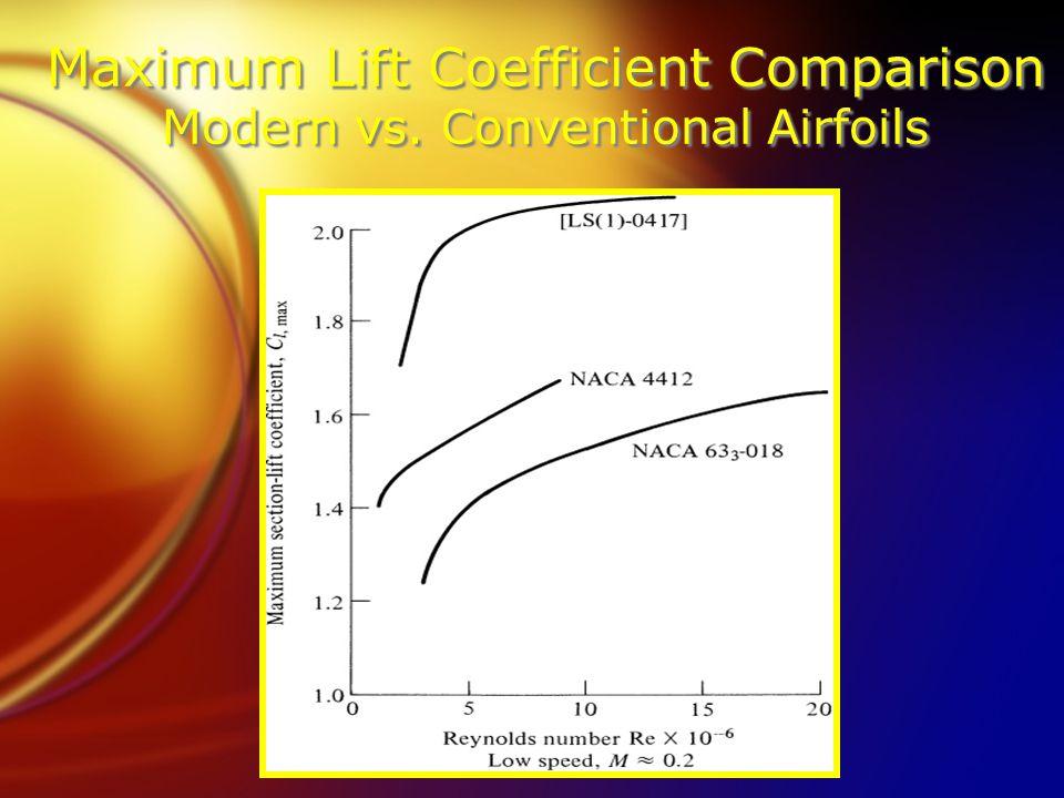 Maximum Lift Coefficient Comparison Modern vs. Conventional Airfoils