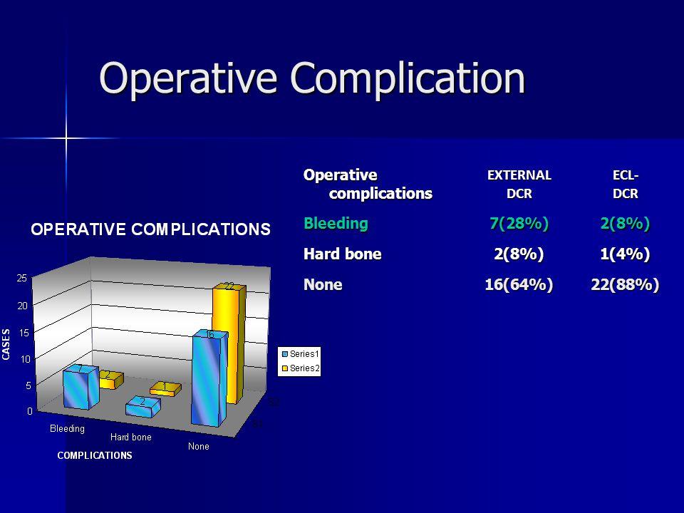 Operative Complication Operative Complication Operative complications EXTERNALDCRECL-DCRBleeding7(28%)2(8%) Hard bone 2(8%)1(4%) None16(64%)22(88%)