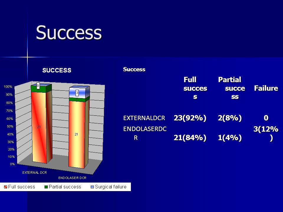 Success Success Full succes s Partial succe ss Failure EXTERNALDCR23(92%)2(8%)0 ENDOLASERDC R 21(84%)1(4%) 3(12% )