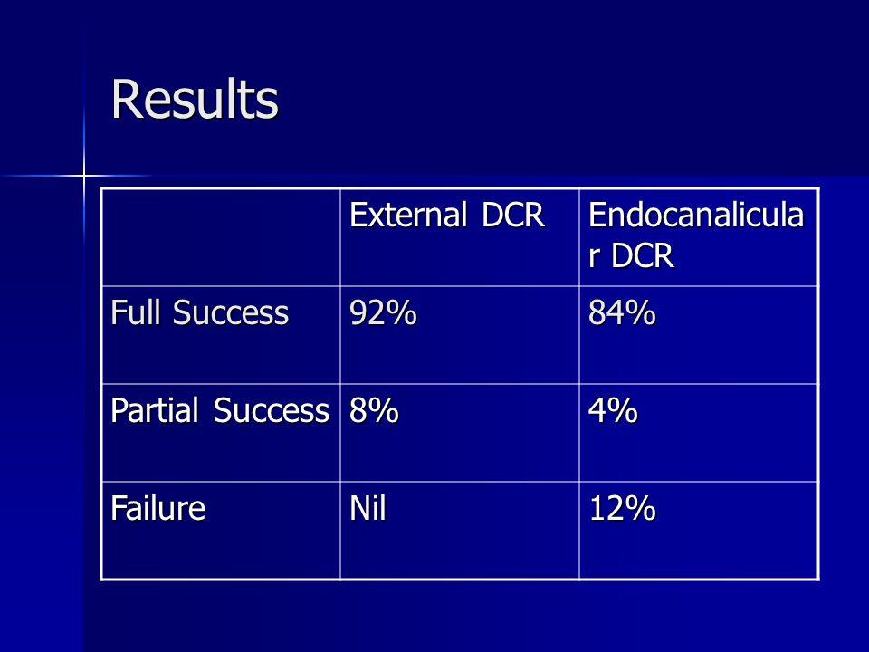 Results External DCR Endocanalicula r DCR Full Success 92%84% Partial Success 8%4% FailureNil12%