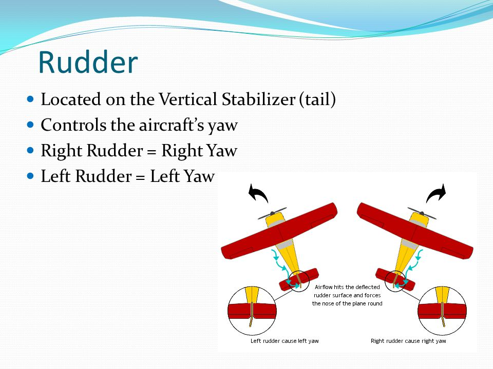 Rudder Located on the Vertical Stabilizer (tail) Controls the aircraft's yaw Right Rudder = Right Yaw Left Rudder = Left Yaw