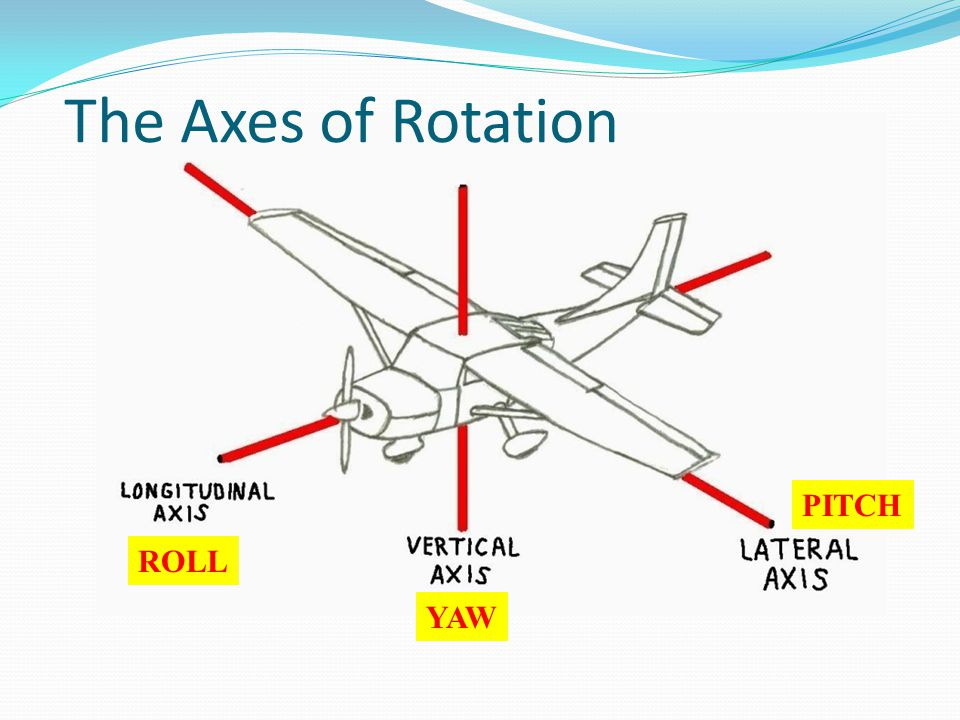 PITCH YAW ROLL The Axes of Rotation