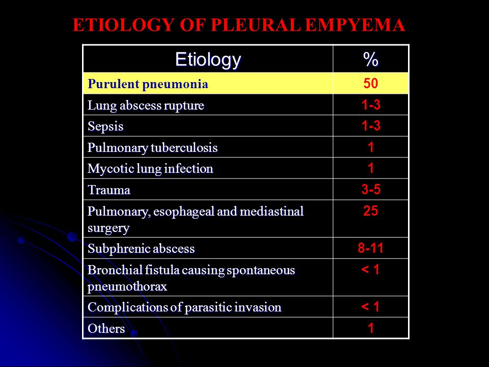 ETIOLOGY OF PLEURAL EMPYEMA Etiology% Purulent pneumonia 50 Lung abscess rupture 1-3 Sepsis Pulmonary tuberculosis 1 Mycotic lung infection 1 Trauma 3