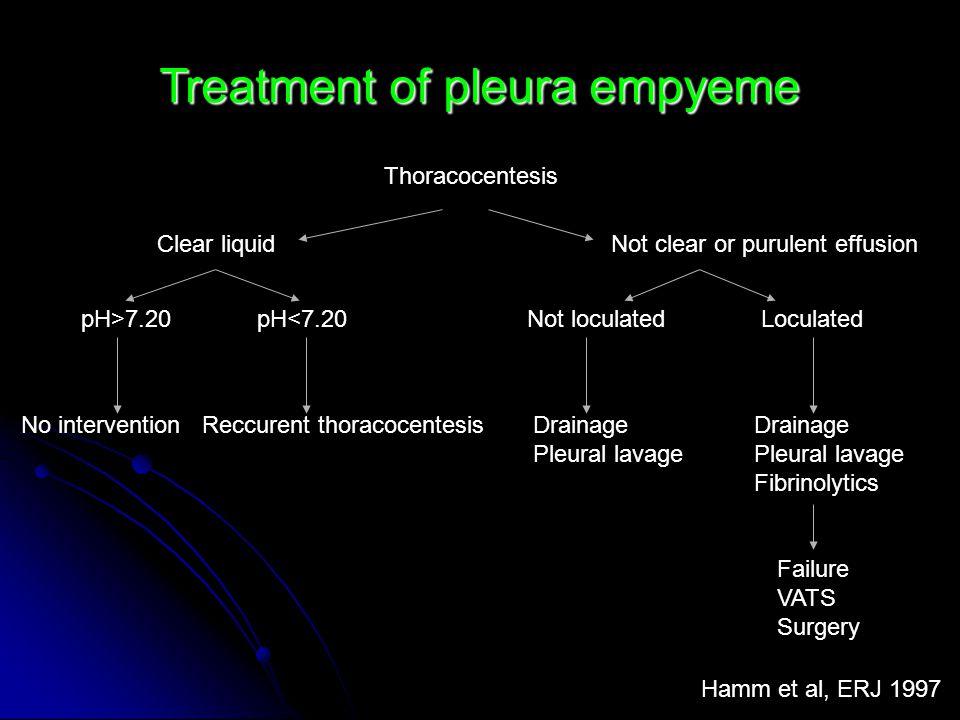 Treatment of pleura empyeme Hamm et al, ERJ 1997 Thoracocentesis Clear liquidNot clear or purulent effusion pH>7.20pH<7.20 No interventionReccurent th