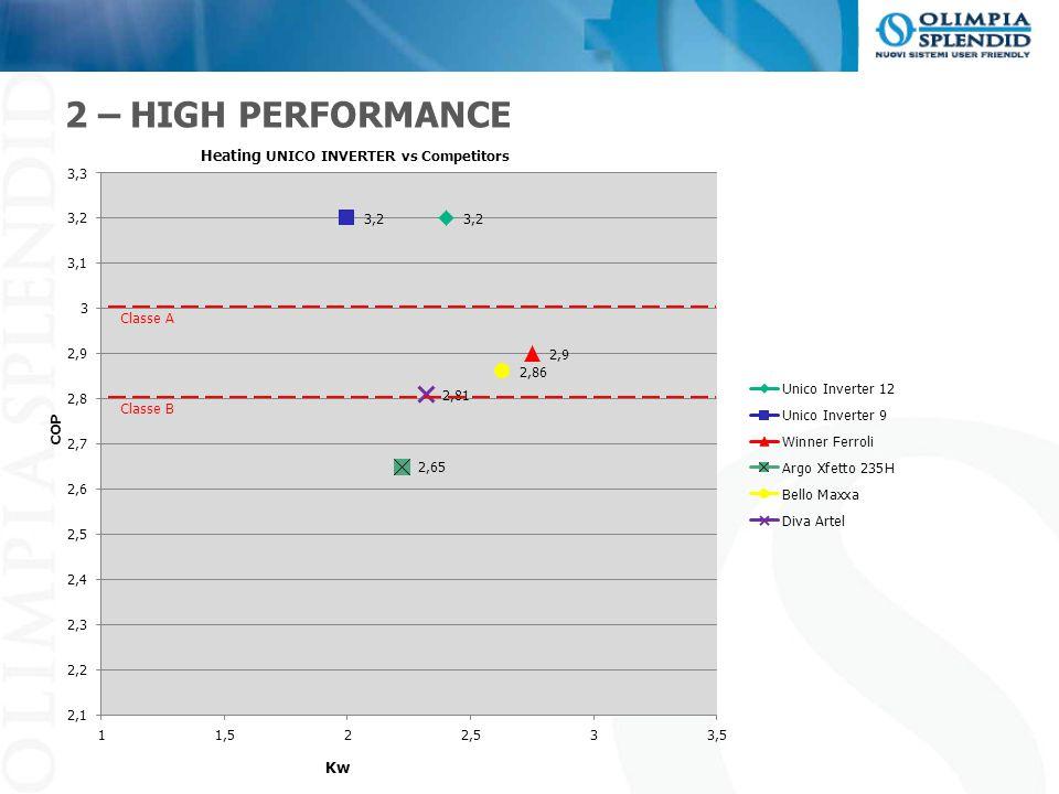 2 – HIGH PERFORMANCE COP Kw Heating UNICO INVERTER vs Competitors Classe A Classe B