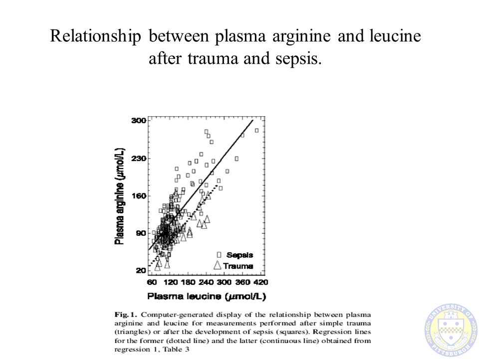 Relationship between plasma arginine and leucine after trauma and sepsis.