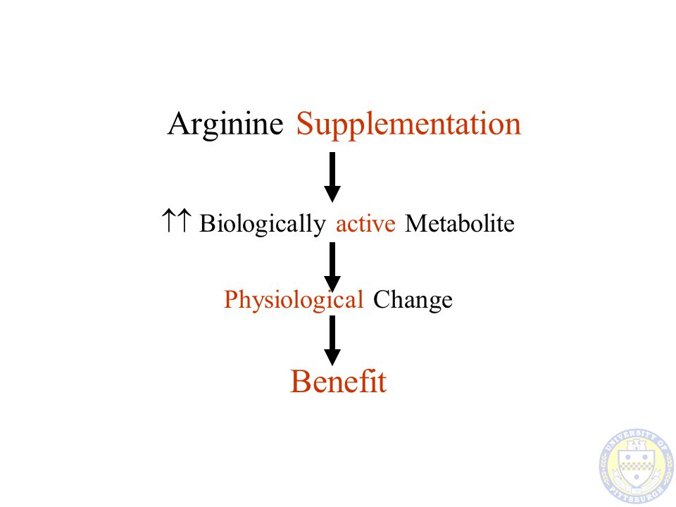 Arginine Supplementation  Biologically active Metabolite Pathological Change Detriment