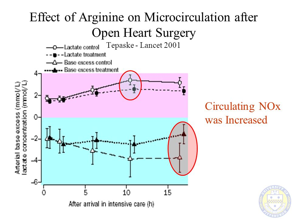 Effect of Arginine on Microcirculation after Open Heart Surgery Tepaske - Lancet 2001 Circulating NOx was Increased