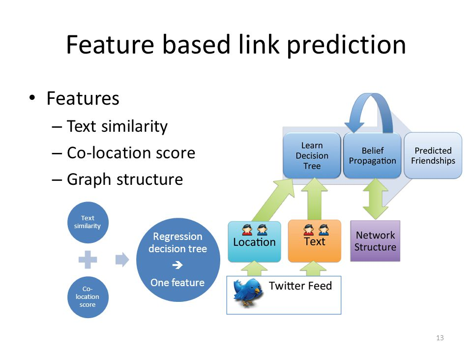 Feature based link prediction Features – Text similarity – Co-location score – Graph structure Text similarity Co- location score Regression decision tree  One feature 13