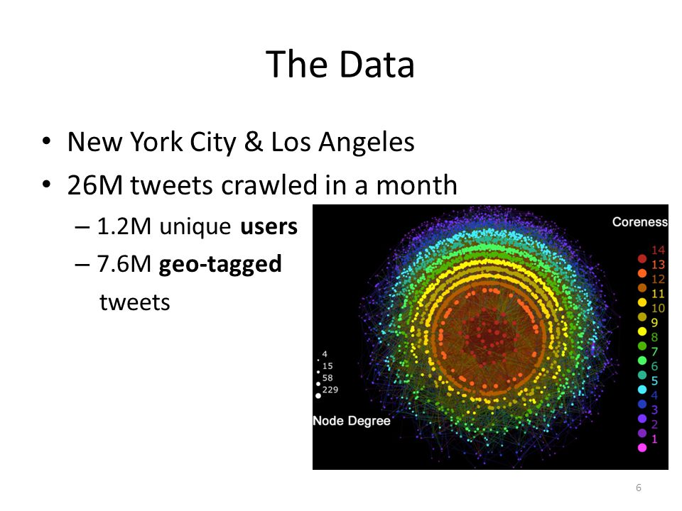 The Data New York City & Los Angeles 26M tweets crawled in a month – 1.2M unique users – 7.6M geo-tagged tweets 6