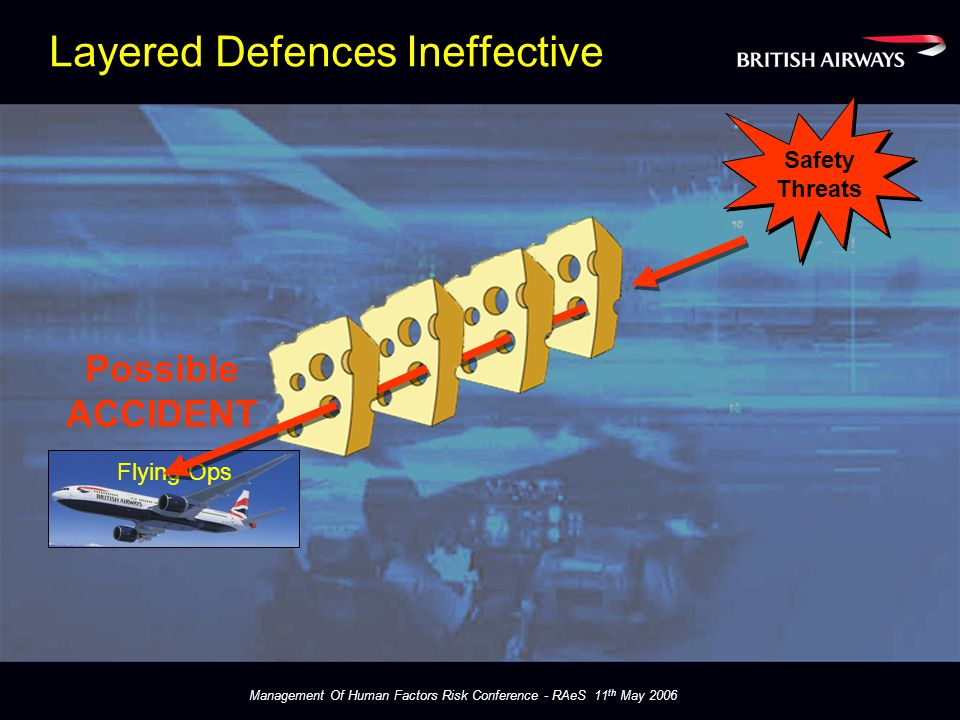 Management Of Human Factors Risk Conference - RAeS 11 th May 2006 Layered Defences Ineffective Flying Ops Safety Threats Safety Threats Possible ACCIDENT