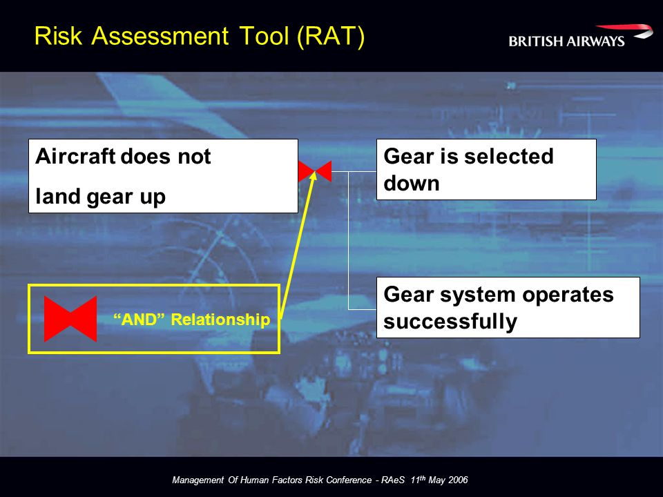 Management Of Human Factors Risk Conference - RAeS 11 th May 2006 Aircraft does not land gear up Gear system operates successfully Gear is selected down Risk Assessment Tool (RAT) AND Relationship