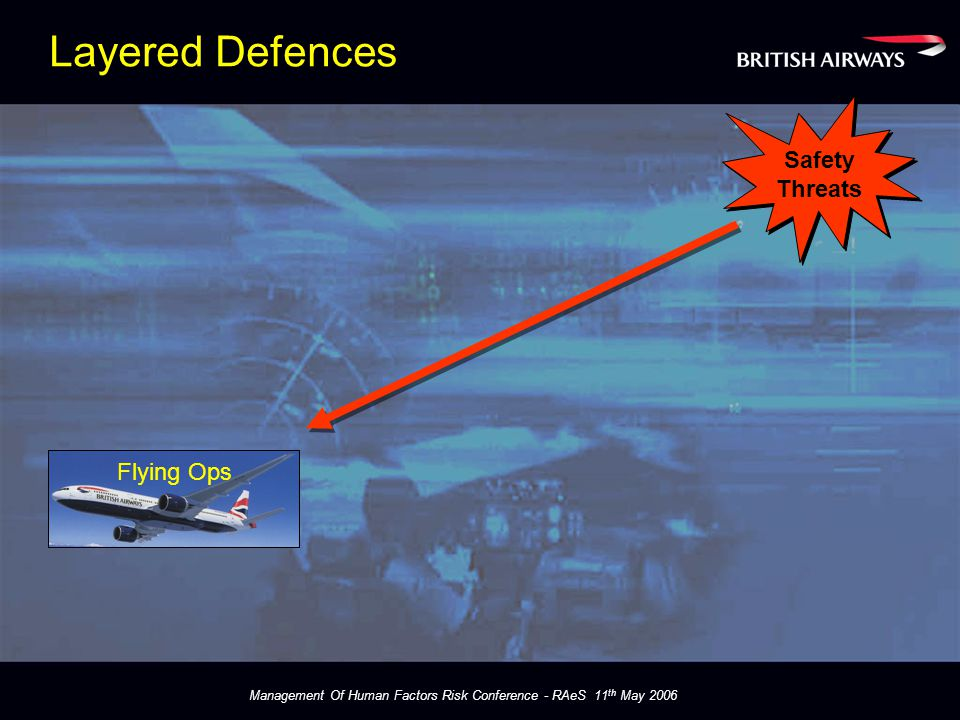 Management Of Human Factors Risk Conference - RAeS 11 th May 2006 Layered Defences Flying Ops Safety Threats Safety Threats