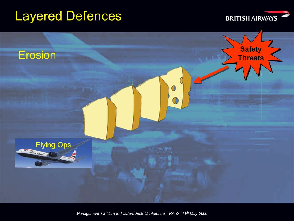 Management Of Human Factors Risk Conference - RAeS 11 th May 2006 Layered Defences Flying Ops Safety Threats Safety Threats Erosion