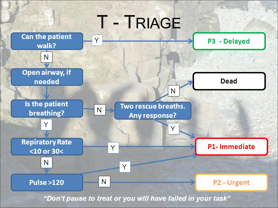 T - T RIAGE Can the patient walk.P3 - Delayed Is the patient breathing.