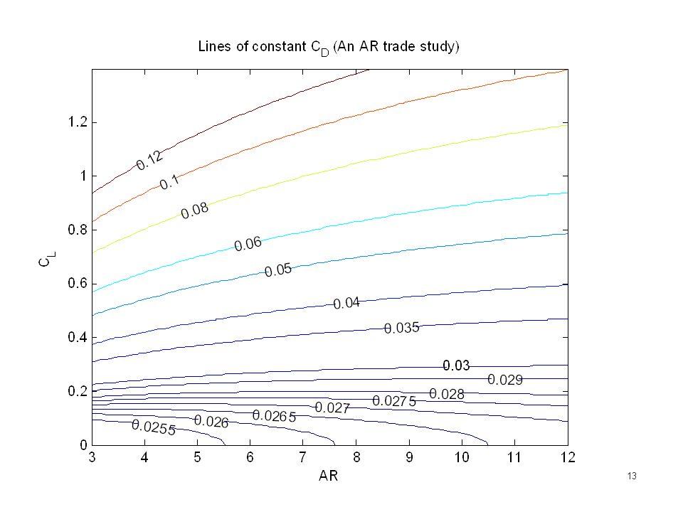 13 AR Trade study