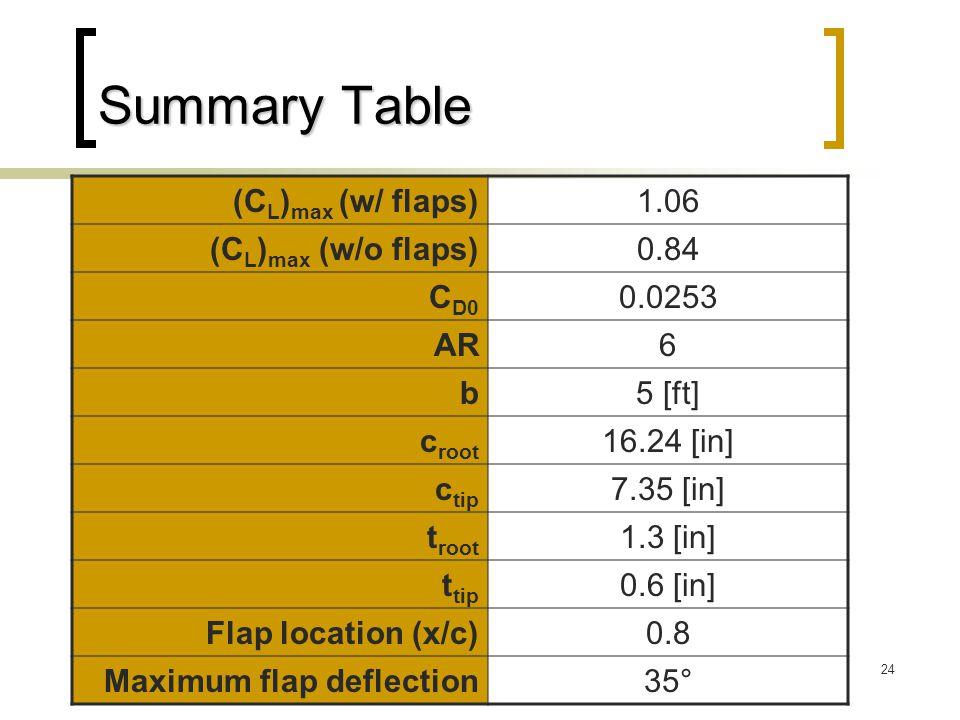 24 Summary Table (C L ) max (w/ flaps)1.06 (C L ) max (w/o flaps)0.84 C D0 0.0253 AR6 b5 [ft] c root 16.24 [in] c tip 7.35 [in] t root 1.3 [in] t tip 0.6 [in] Flap location (x/c)0.8 Maximum flap deflection35°