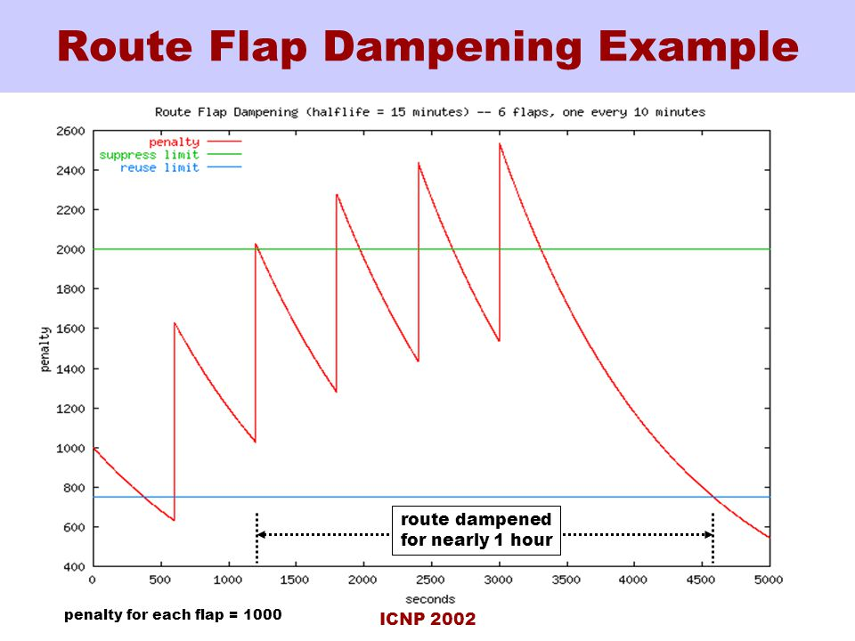 ICNP 2002 Route Flap Dampening Example route dampened for nearly 1 hour penalty for each flap = 1000