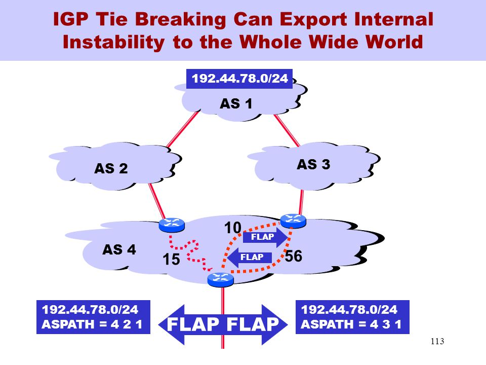 113 IGP Tie Breaking Can Export Internal Instability to the Whole Wide World 15 56 192.44.78.0/24 AS 4 AS 3 AS 2 AS 1 10 FLAP 192.44.78.0/24 ASPATH = 4 2 1 192.44.78.0/24 ASPATH = 4 3 1