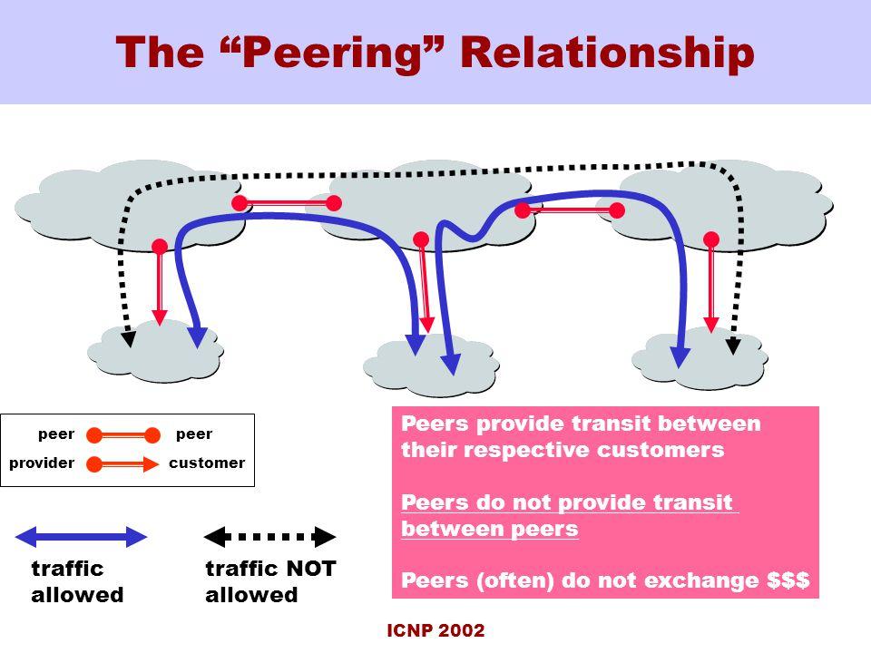 ICNP 2002 The Peering Relationship peer customerprovider Peers provide transit between their respective customers Peers do not provide transit between peers Peers (often) do not exchange $$$ traffic allowed traffic NOT allowed
