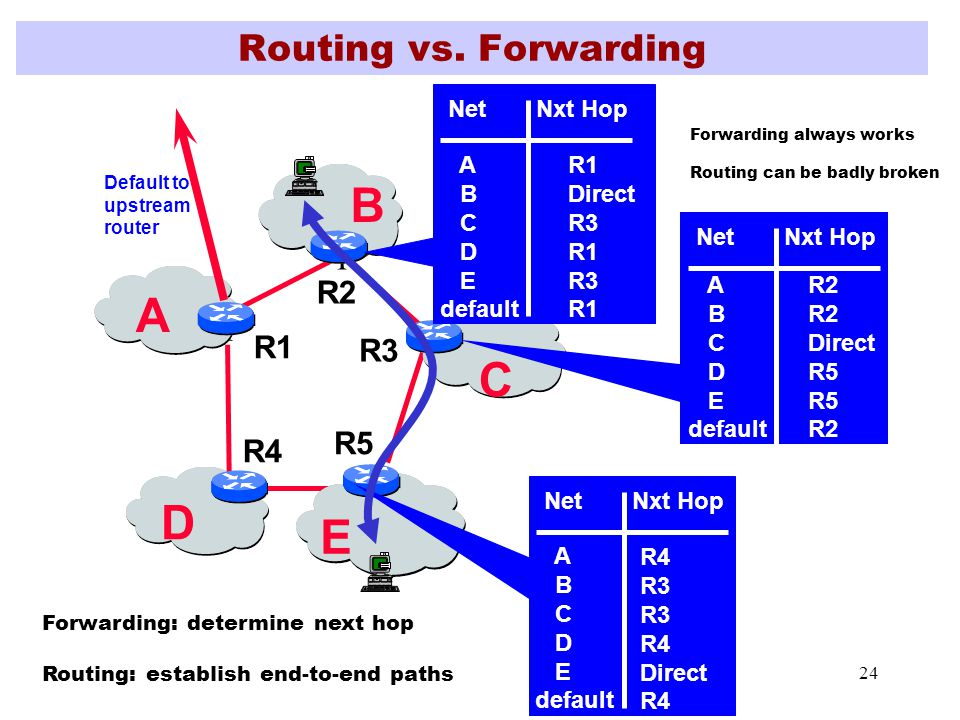 24 Routing vs.